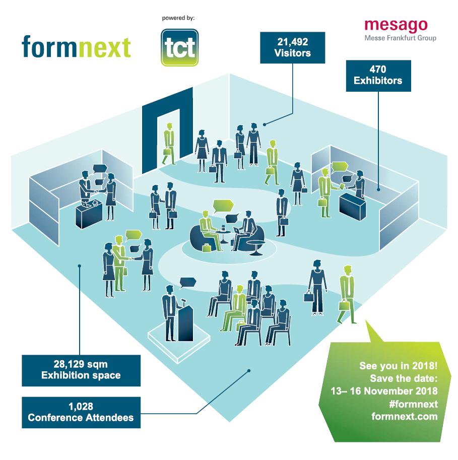 Formnext infographics